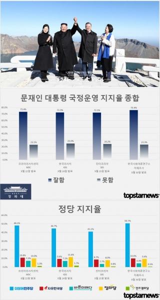 문재인 대통령 국정운영 지지율 종합