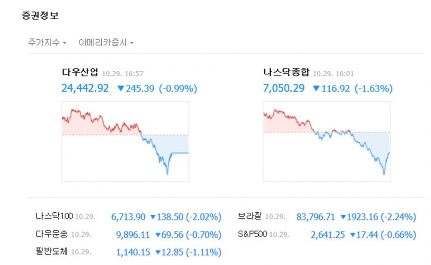 증권정보/네이버