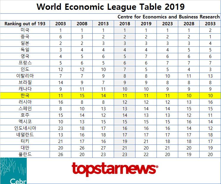CEBR WELT 2019 보고서 - TOP 20