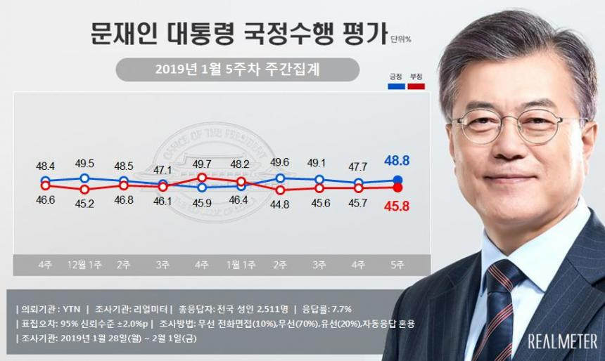 문재인 대통령 국정운영 지지율 / 리얼미터