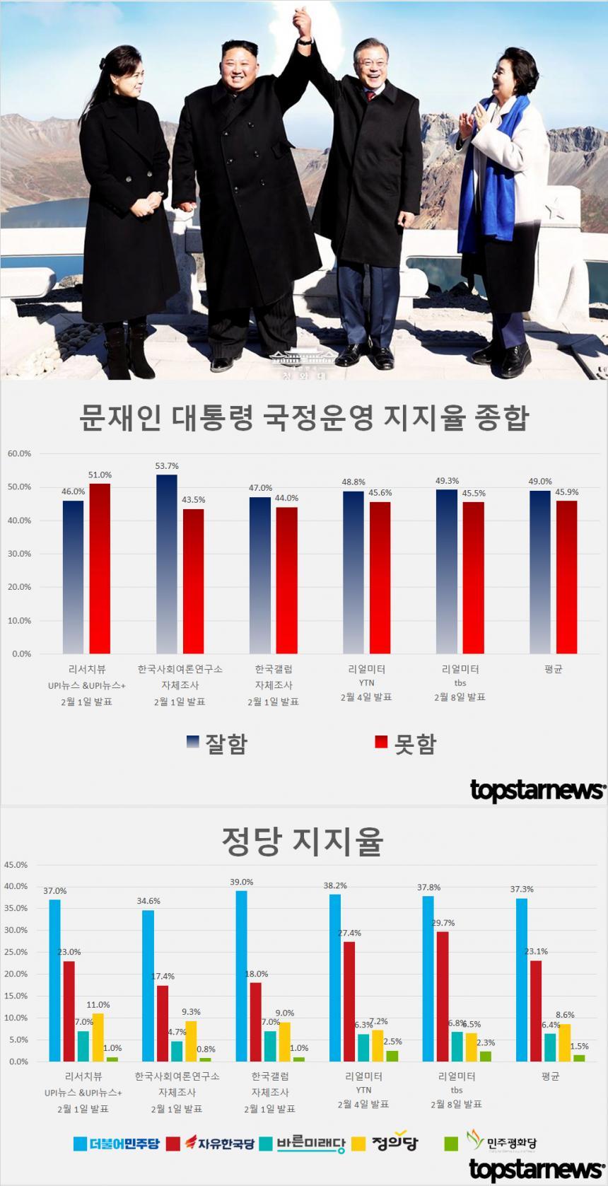 문재인 대통령 국정운영 지지율 및 정당지지율 종합 / 톱스타뉴스