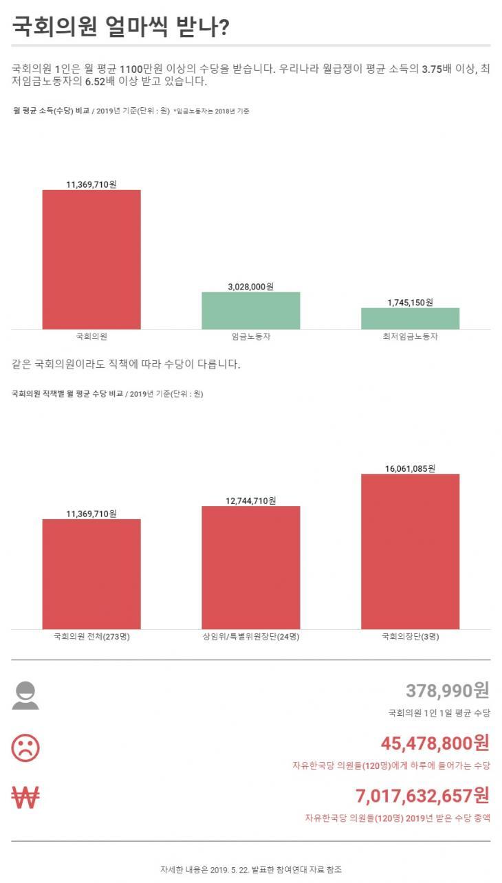 [인포그래픽] 국회의원, 얼마씩 받나? / 참여연대 의정감시센터