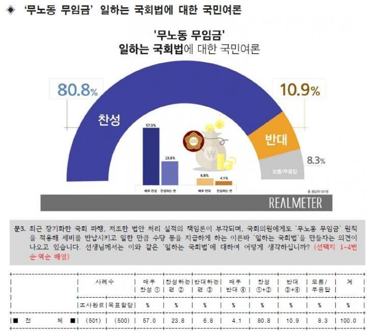 일하는 국회법 찬성여론 80.8% / 리얼미터