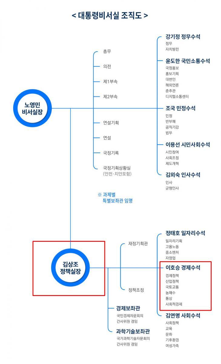 청와대 조직도로 본 김상조 정책실장과 이호승 경제수석의 위상