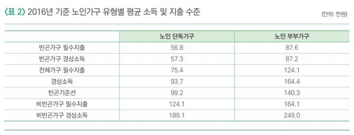 2016년 기준 노인가구 유형별 평균 소득 및 지출 수준 / 국민연금연구원이 펴낸 '연금포럼 제73호'