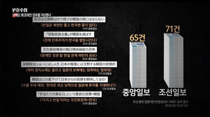 조선일보와 중앙일보 일본어판의 반일 기사 / MBC PD수첩